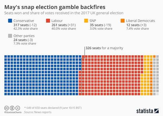 May's Snap Election Gamble Backfires
