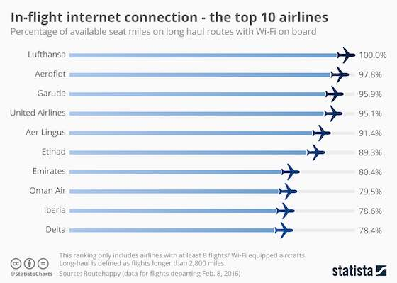 Top 10 Airlines: In-flight Internet