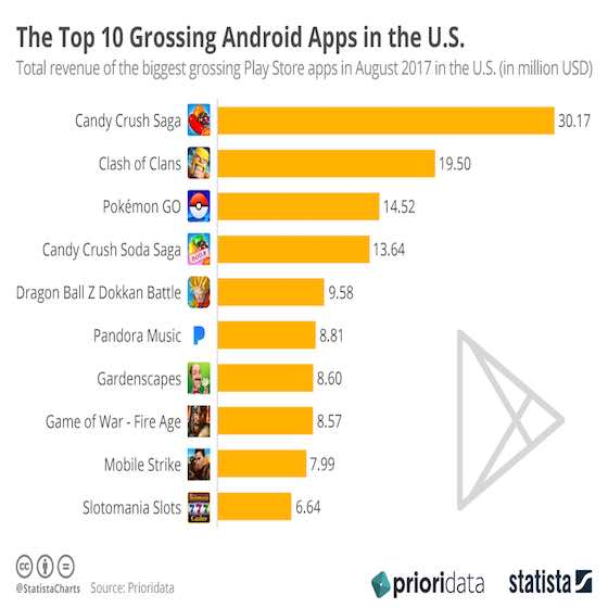Top 10 Grossing Android Apps in the United States