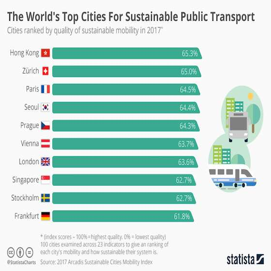World's Top Cities For Sustainable Transport