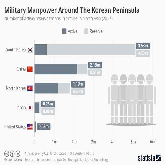 Troop Levels on the Korean Peninsula