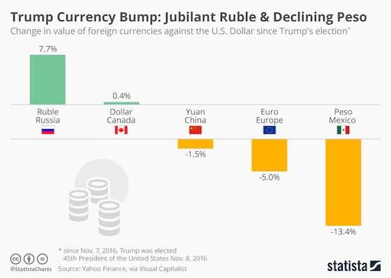 Trump Currency Bump: Jubilant Ruble & Declining Peso