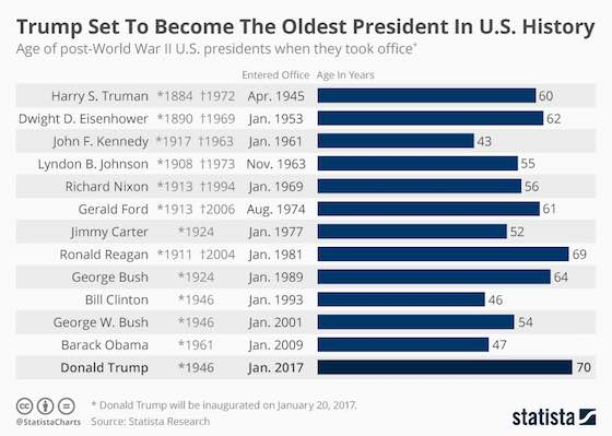 Trump Set To Become The Oldest President