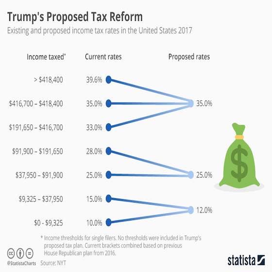 Trump's Proposed Tax Reform