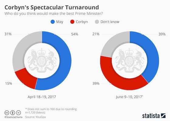 UK Politics: Jeremy Corbyn on the Rise