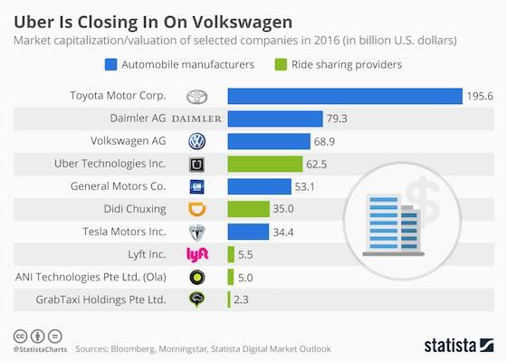 Uber Valued Above General Motors