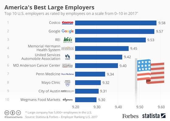 America's Best Large Employers