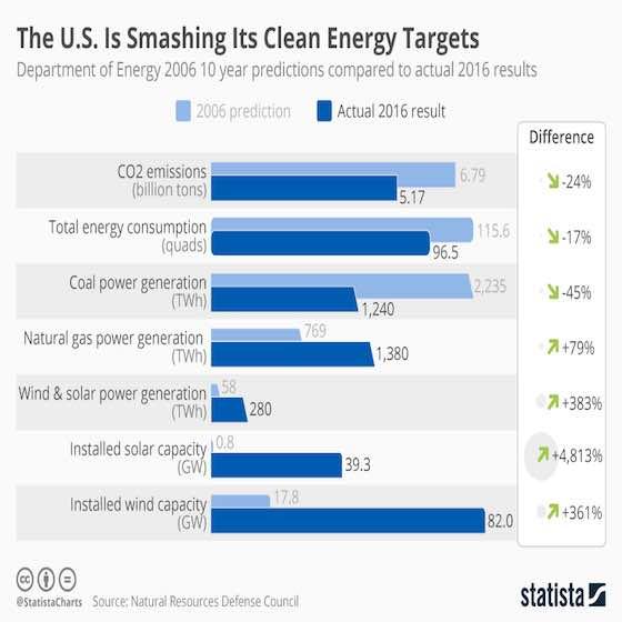 United States Smashing Clean Energy Forecasts