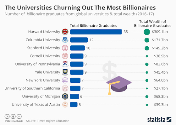 Universities Churning Out The Most Billionaires