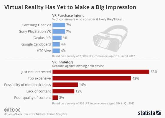 Virtual Reality Yet to Make a Big Impression