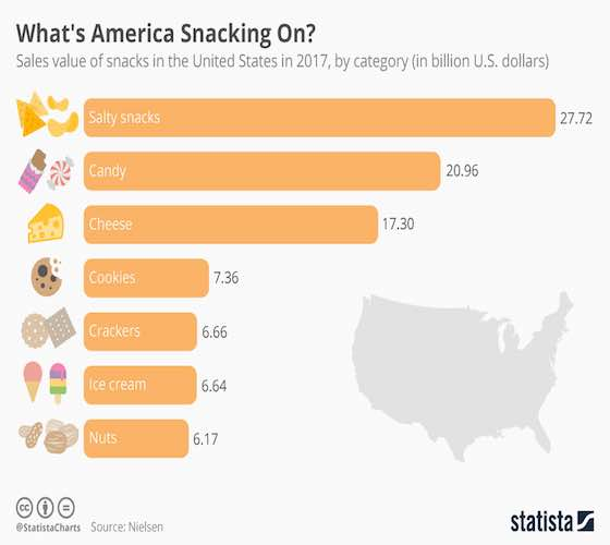 What America Is Snacking On