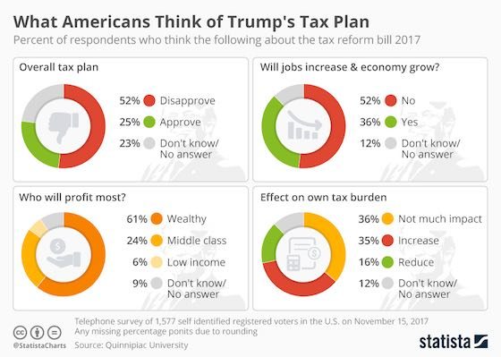 What Americans Think of Trump's Tax Plan