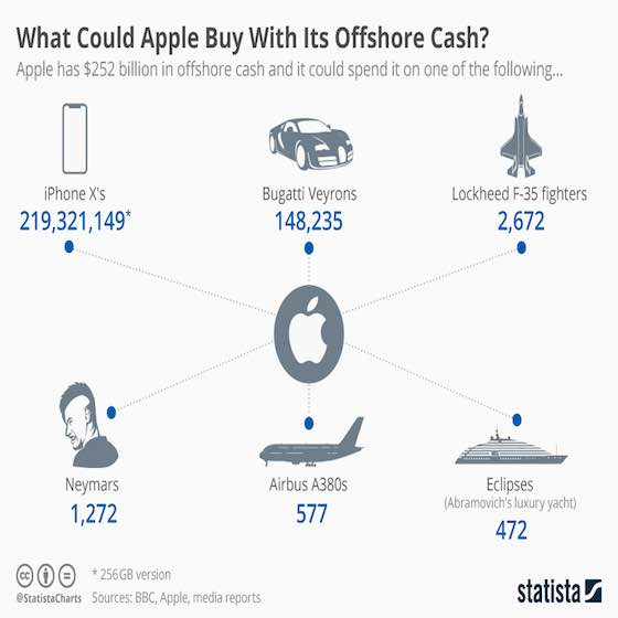 What Apple's Offshore Cash Can Buy
