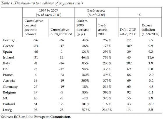 What Really Caused the Eurozone Crisis?