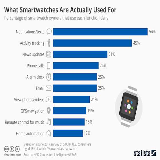 What Smartwatches Are Actually Used For