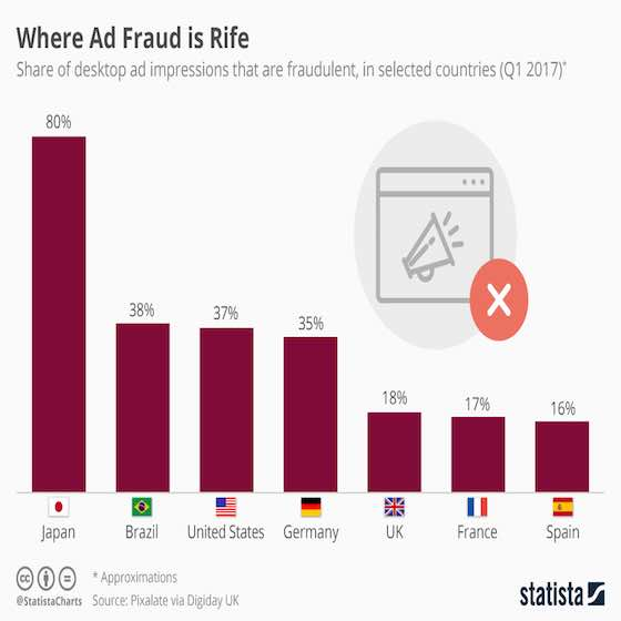 Where Ad Fraud is Rife