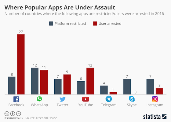 Where Social Media is Under Assault