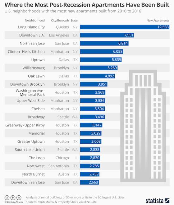 Where the Most Post-Recession Apartments Have Been Built
