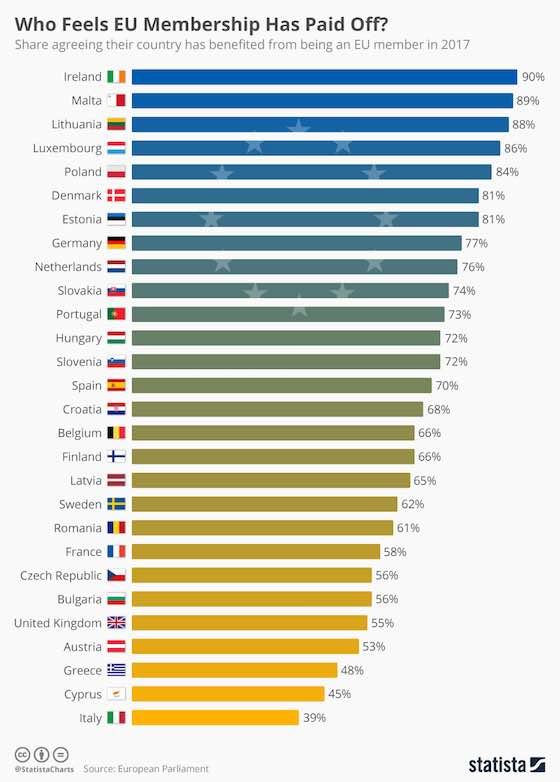 Who Feels EU Membership Has Paid Off?