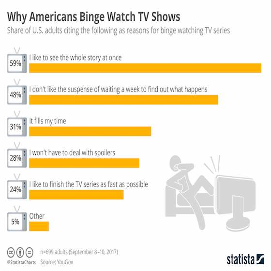 Why Americans Binge Watch TV