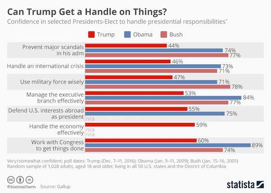 Will Trump Get a Handle on Things?