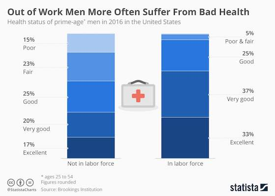 Work and Mens Health