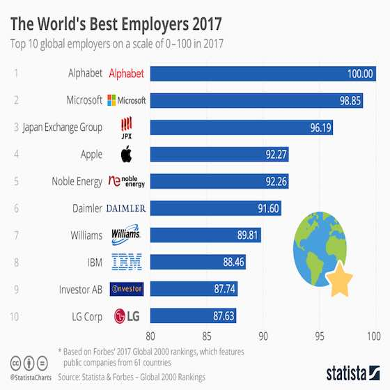 The World's Best Employers 2017