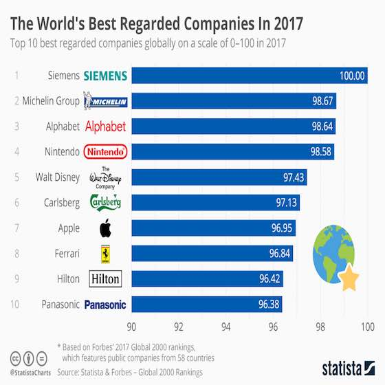 World's Best Regarded Companies - Forbes Global 2000 List