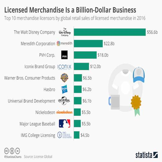 The World's Biggest Merchandise Licensors