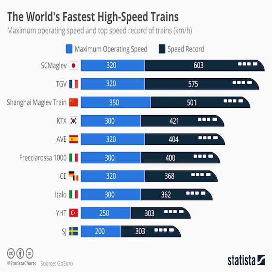 World's Fastest High-Speed Trains