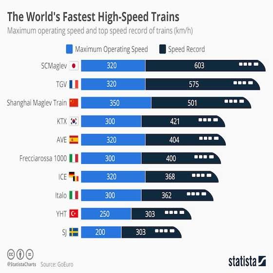 World's Fastest High-Speed Trains