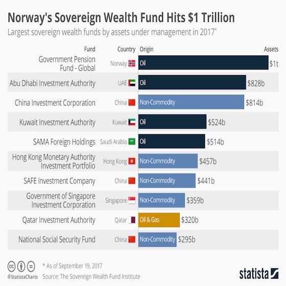 The World's Largest Sovereign Wealth Funds