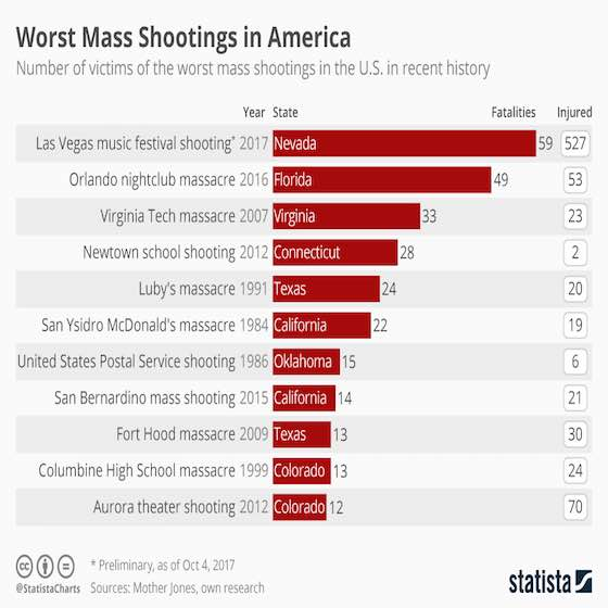 Worst Mass Shootings in America