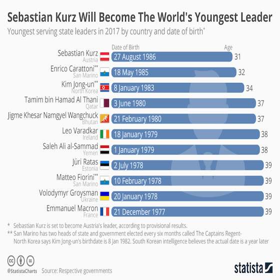 Youngest Serving State Leaders