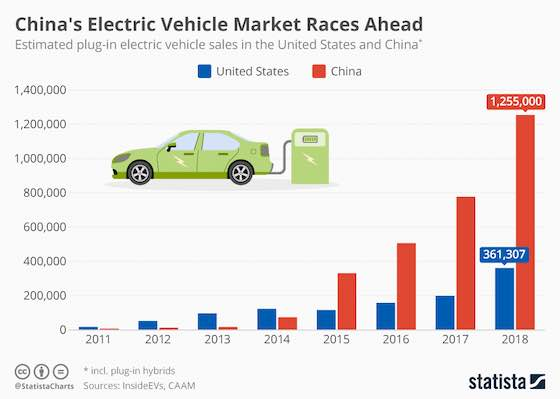 China's Electric Vehicle Market Races Ahead
