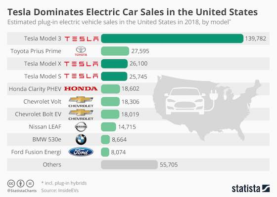 Tesla Dominates Electric Car Sales in the United States