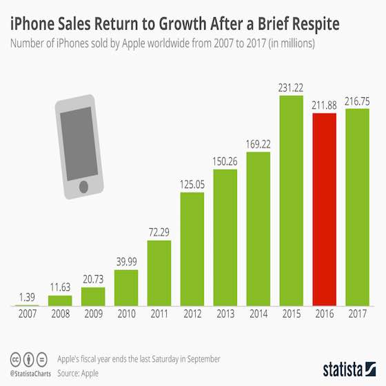 iPhone Sales Return to Growth