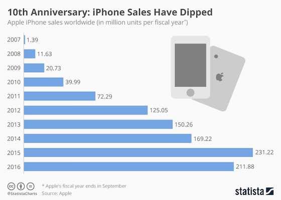 iPhone Still Apple's Cash Cow Despite Declining Sales